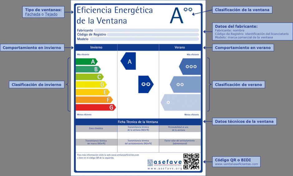 Jul ¿Qué información ofrece la etiqueta de eficiencia de una ventana?